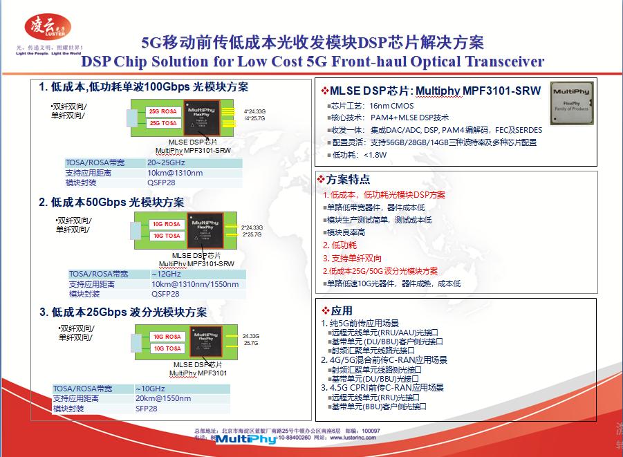 Optical Communication_Solutions_Fiber Optics_凌云光技术集团